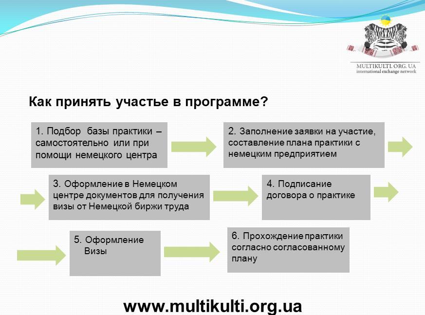 Программа стажировки ZAV 3
